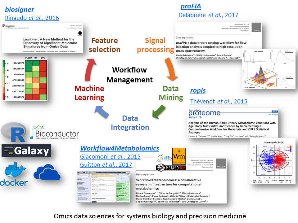Metabolomics data sciences